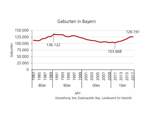 Geburtenanstieg seit 2014 — Hintergründe