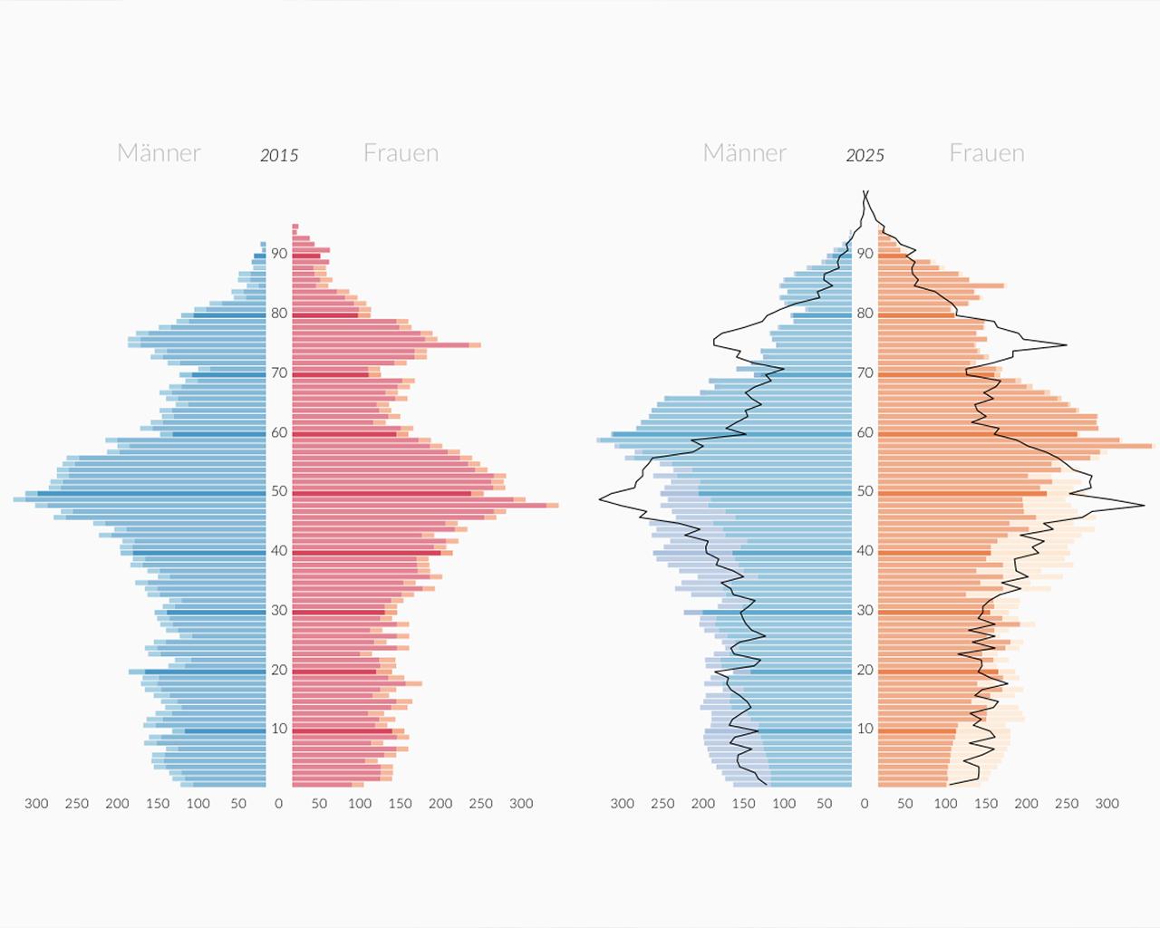 Bevölkerungsvorausberechnung 2020, 2025, 2030, 2035