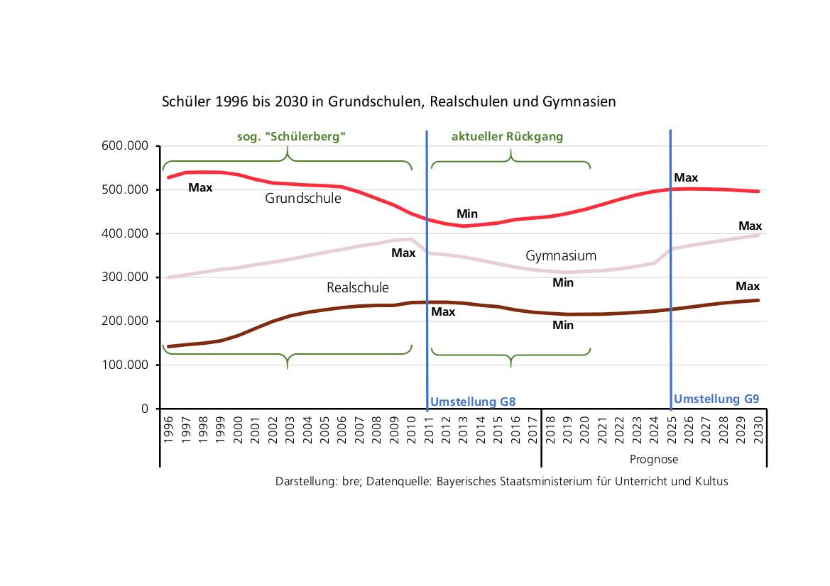 Schülerpotential und Schülerzahlen in Bayern bis 2030